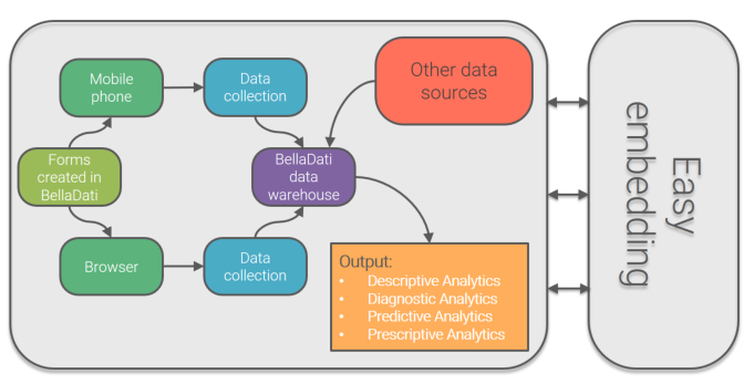 Mobile data collection schema