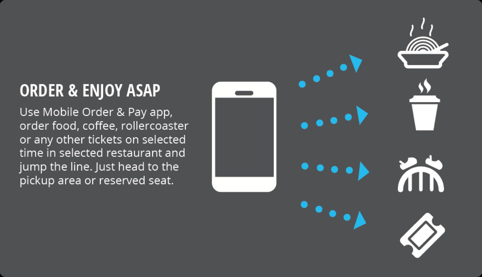 Order & Pay Mobile App Scheme