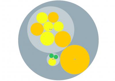 Circular Treemap