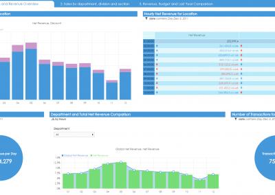 Supermarket Chain Revenue Analysis