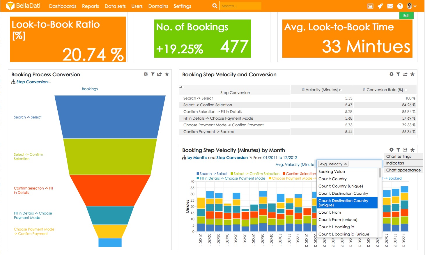 Booking funnel chart