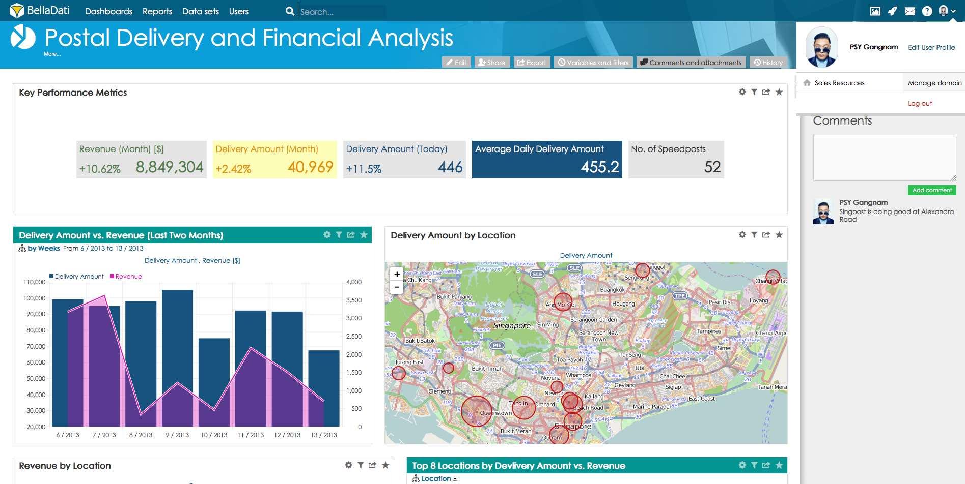 Singapore post analytics