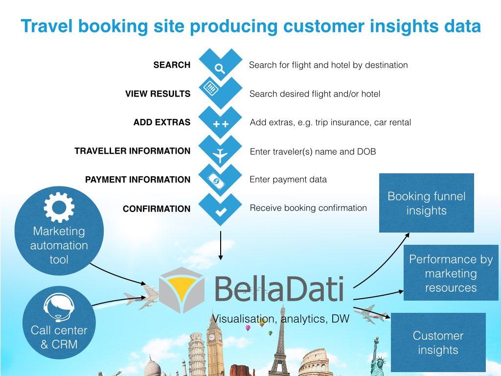 Customer insights data