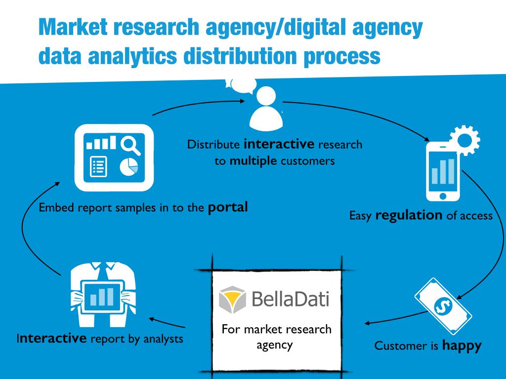 BellaDati data sources
